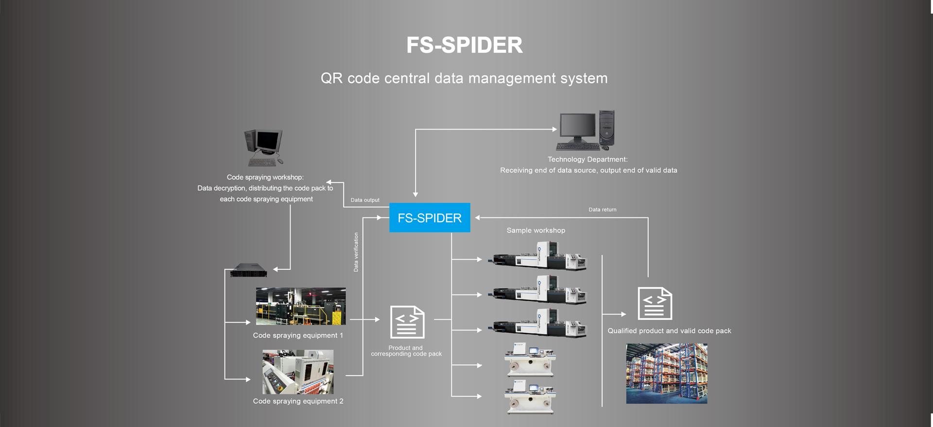 FS-SPIDER QR code central data management system - Cigarette package